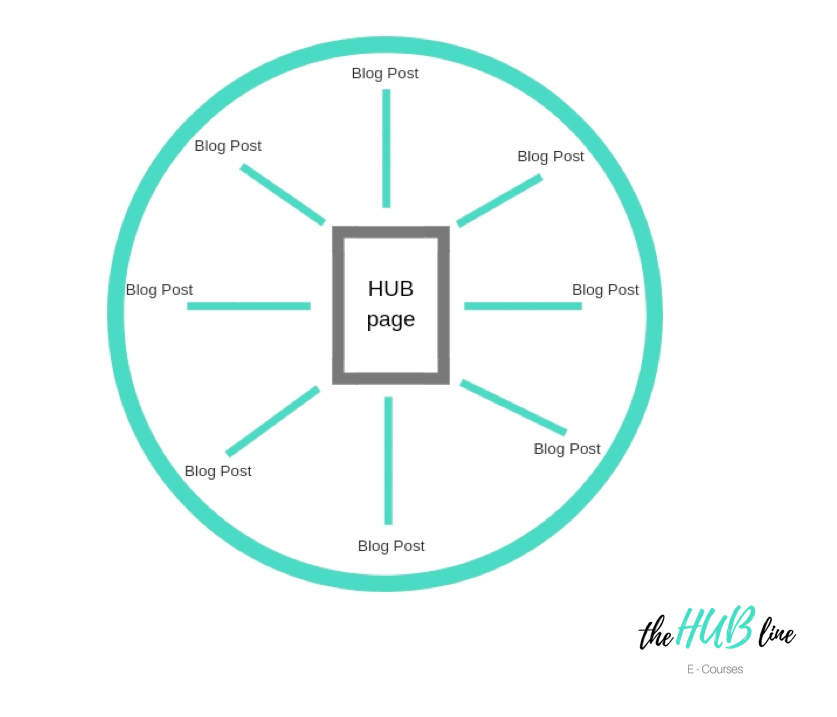 the purpose of cornerstone content or Hub content